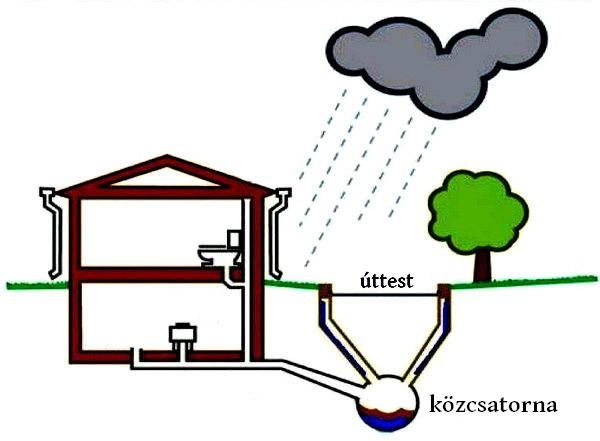 szennyvízcsatorna dugulás